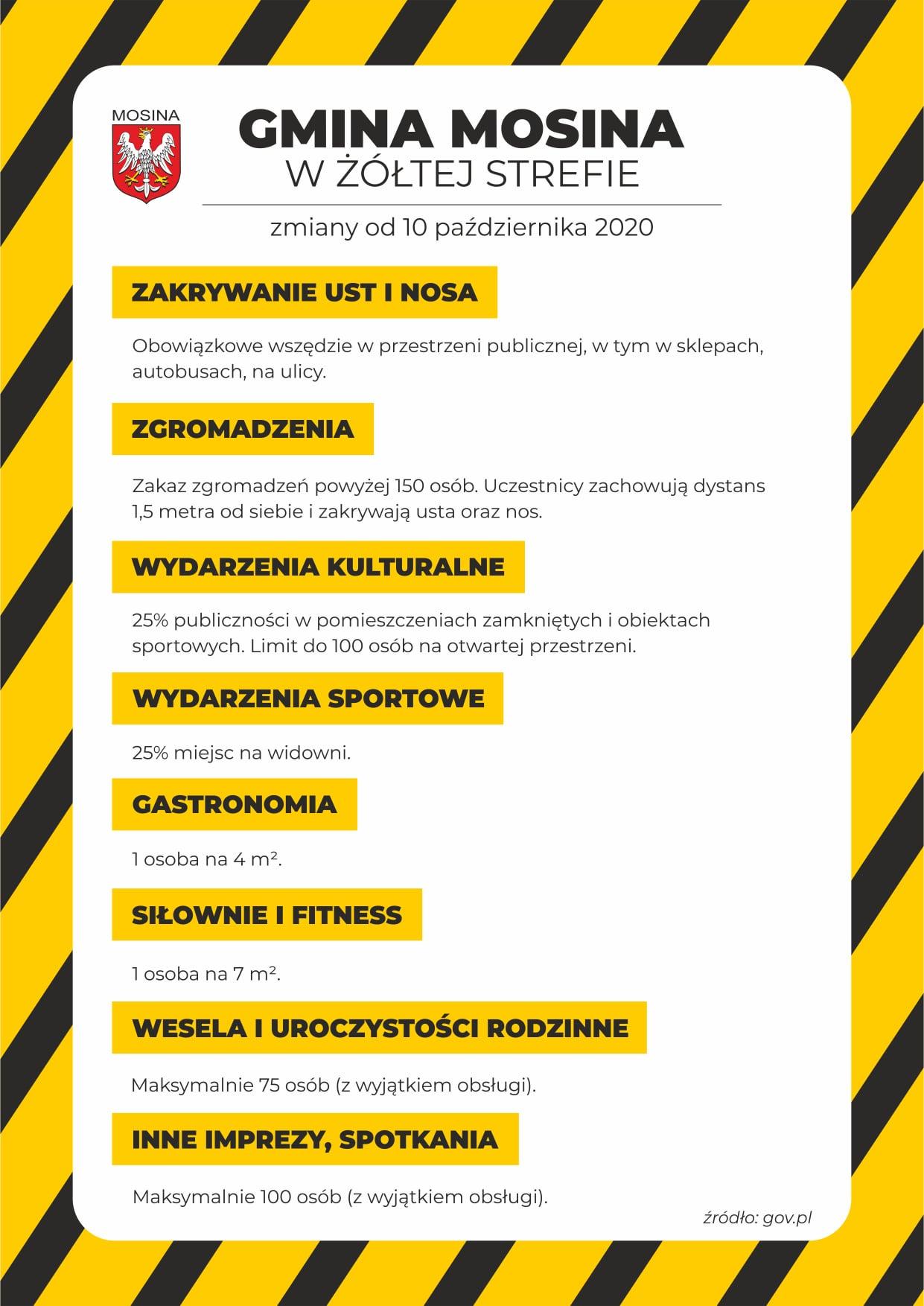 Gmina Mosina w żółtej strefie